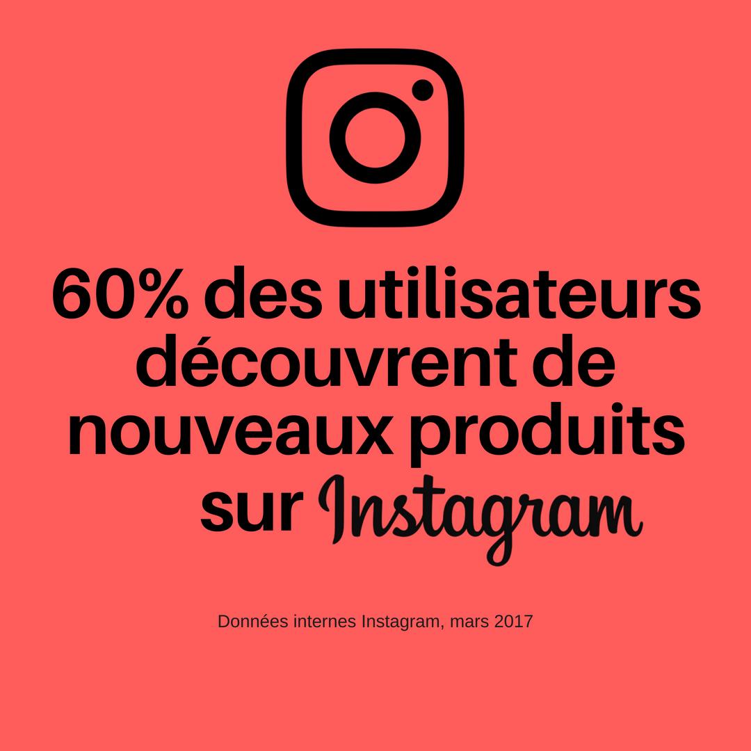 60% des utilisateurs découvrent de nouveaux produits sur Instagram (Données internes Instagram, mars 2017)