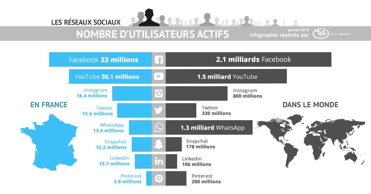Combien d'utilisateurs sur les réseaux sociaux en France et dans le monde en 2018 ? (Infographie Tiz.fr)