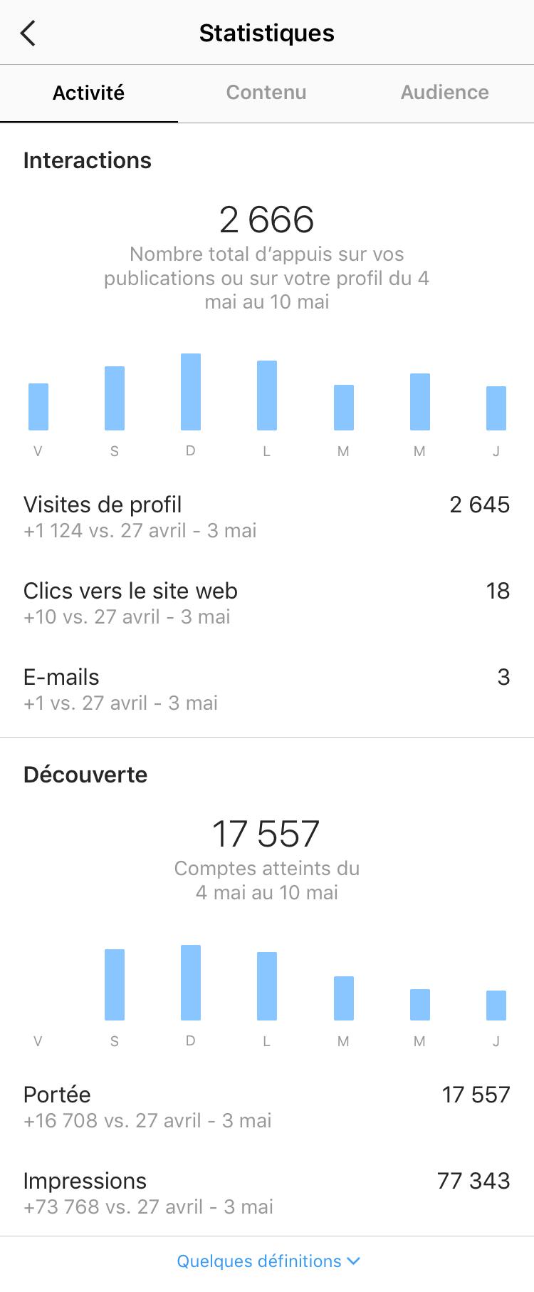 Statistiques Instagram, onglet Activité