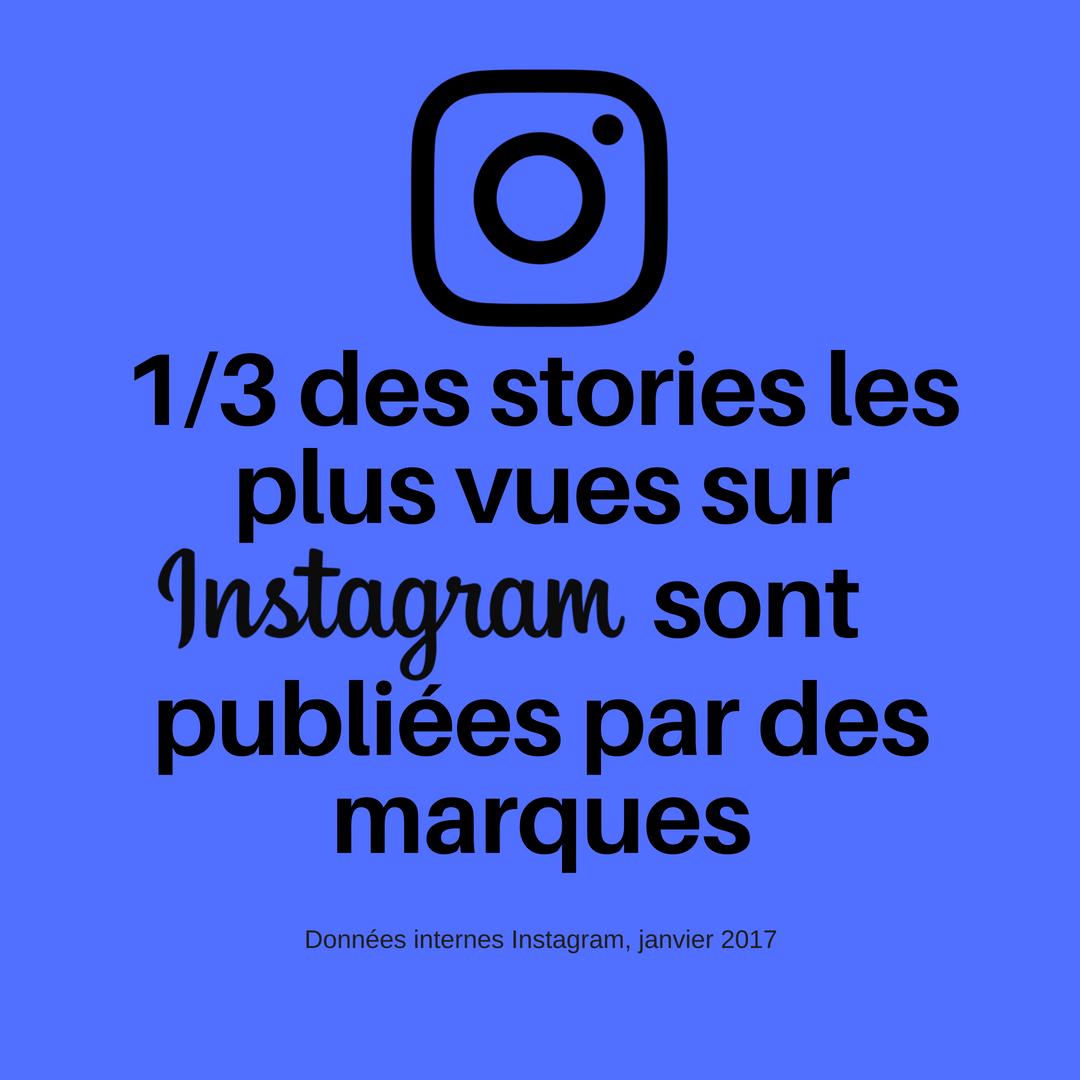 1/3 des stories les plus vues sont publiées par des marques sur Instagram(Données internes Instagram, janvier 2017)